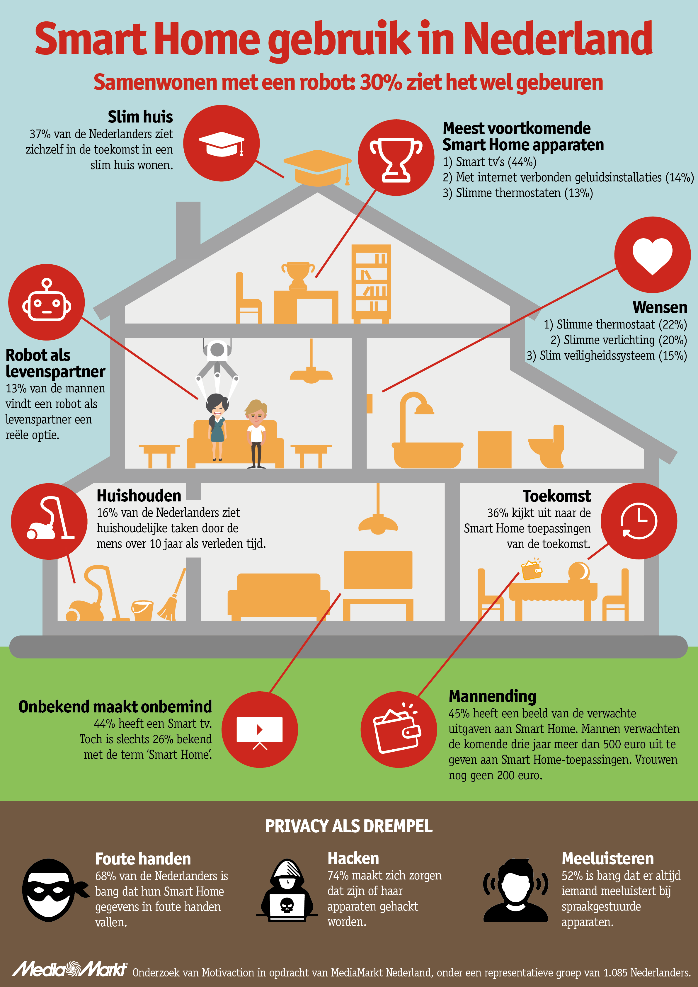 infographic mediamarkt smart home v1 0